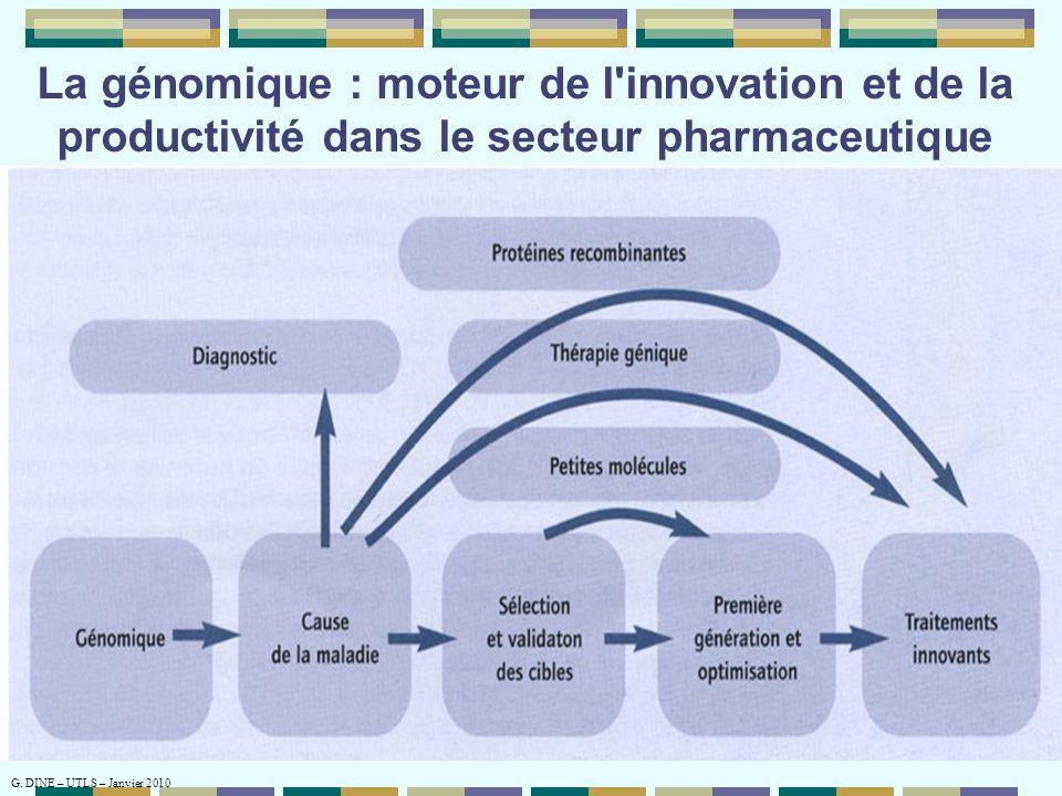 La génomique : moteur de l innovation et de la productivité dans le secteur pharmaceutique