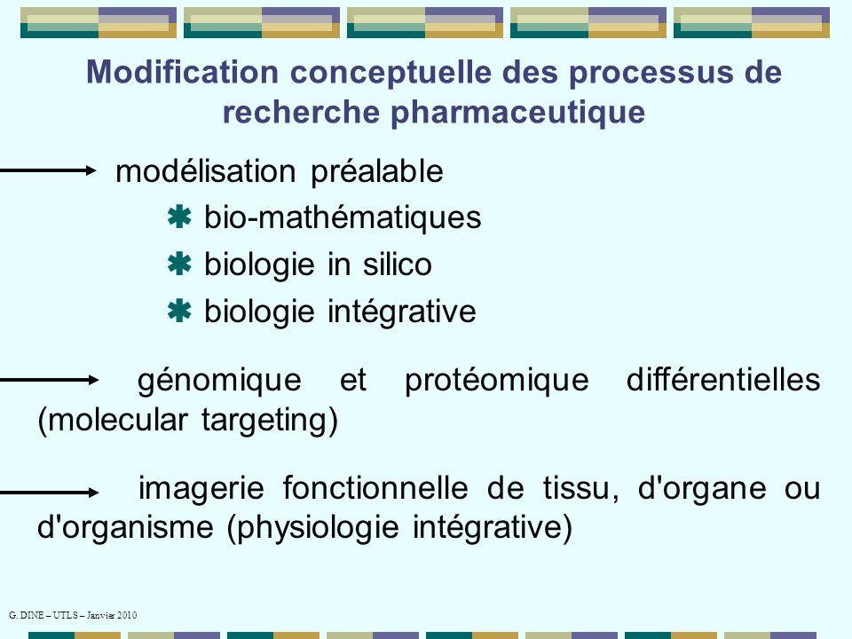 Modification conceptuelle des processus de recherche pharmaceutique