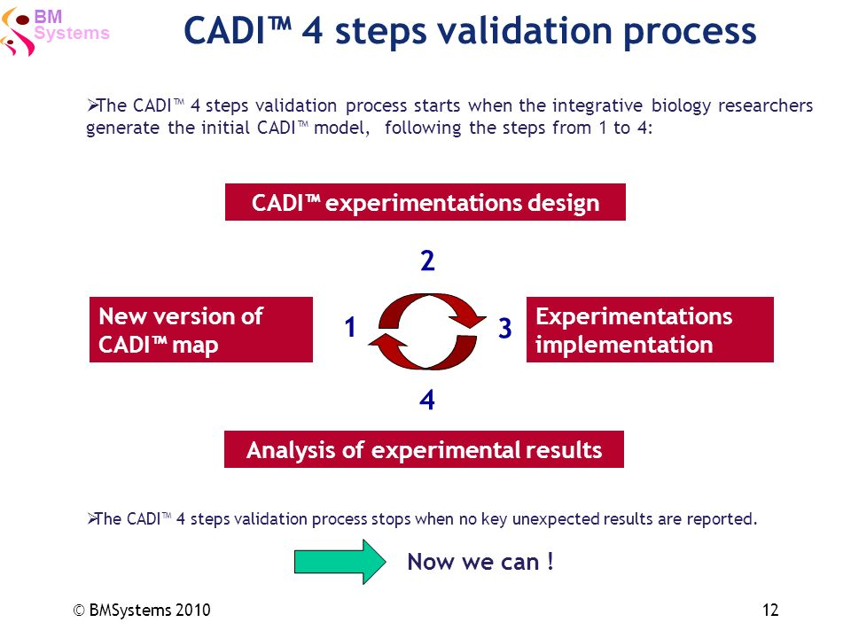 CADI™ 4 steps validation process
