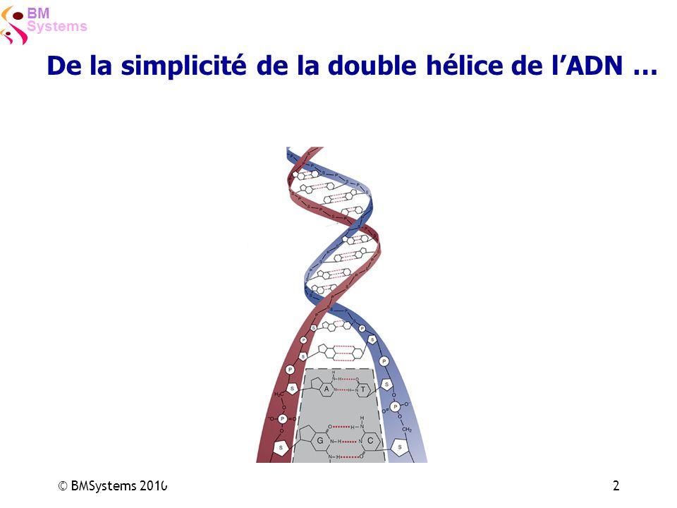 De la simplicité de la double hélice de l'ADN …