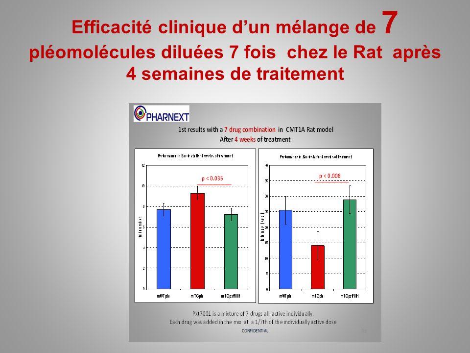 Efficacité clinique d'un mélange de 7 pléomolécules diluées 7 fois chez le Rat après 4 semaines de traitement