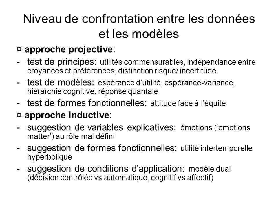 Niveau de confrontation entre les données et les modèles