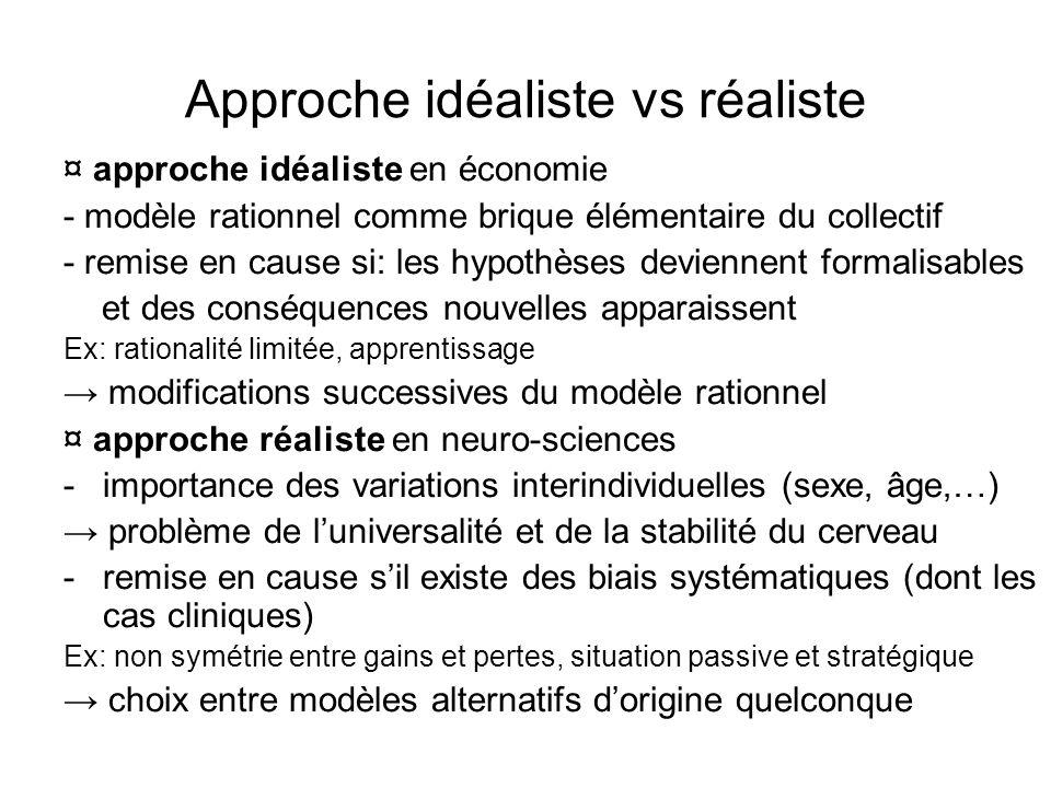 Approche idéaliste vs réaliste