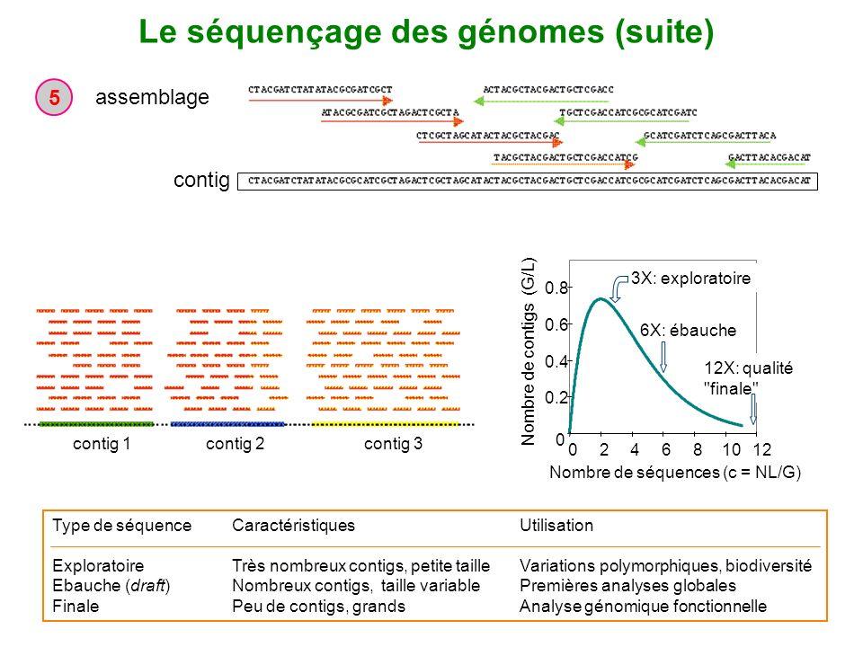 Le séquençage des génomes (suite)
