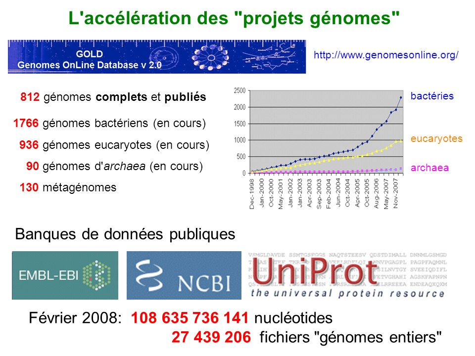 L accélération des projets génomes