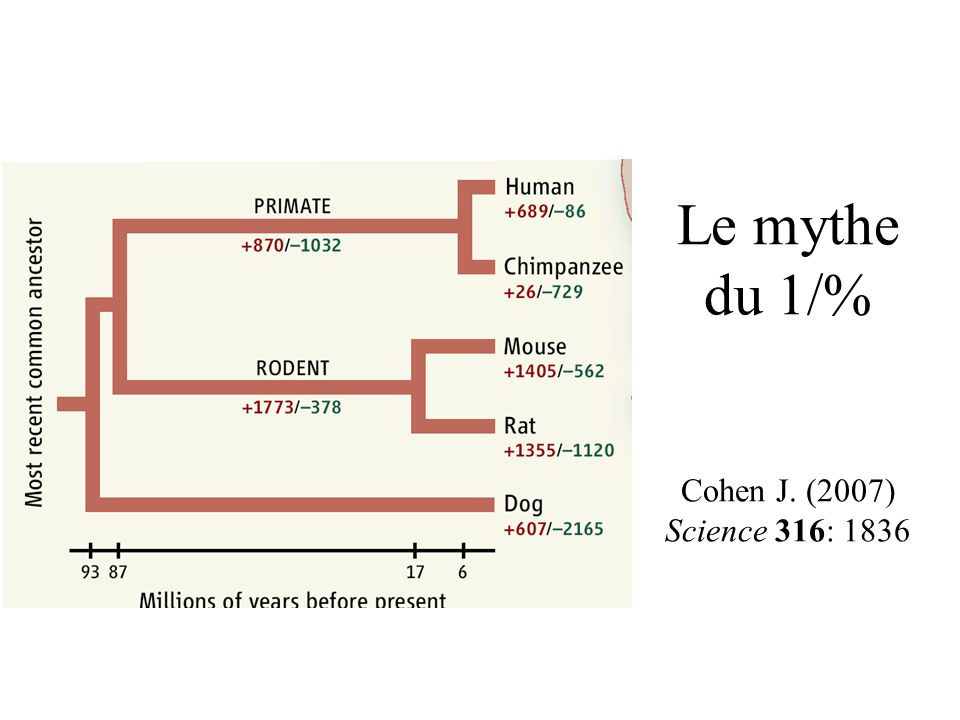 Le mythe du 1/% Cohen J. (2007) Science 316: 1836