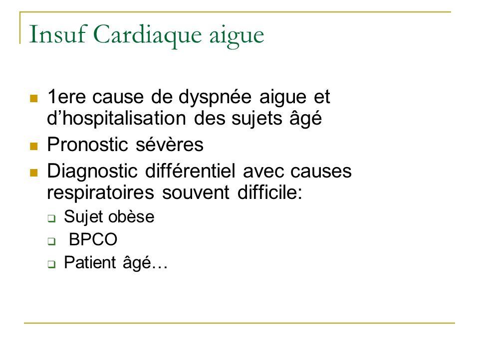 Insuf Cardiaque aigue 1ere cause de dyspnée aigue et d'hospitalisation des sujets âgé. Pronostic sévères.