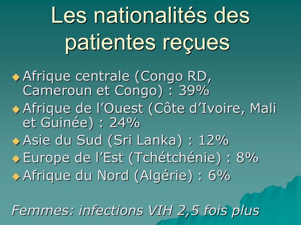 Les nationalités des patientes reçues
