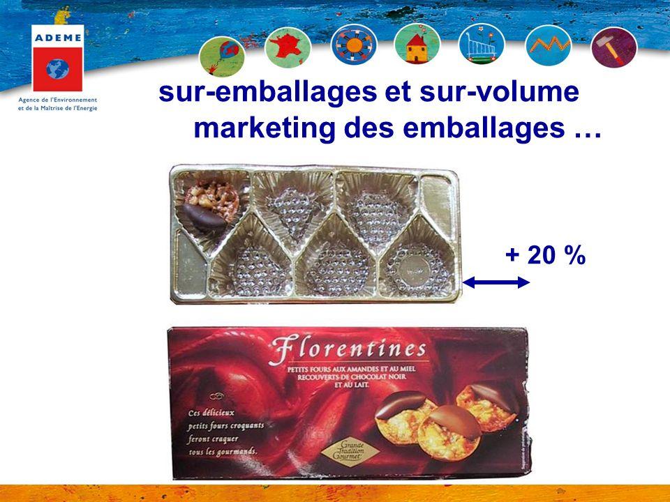 sur-emballages et sur-volume marketing des emballages …