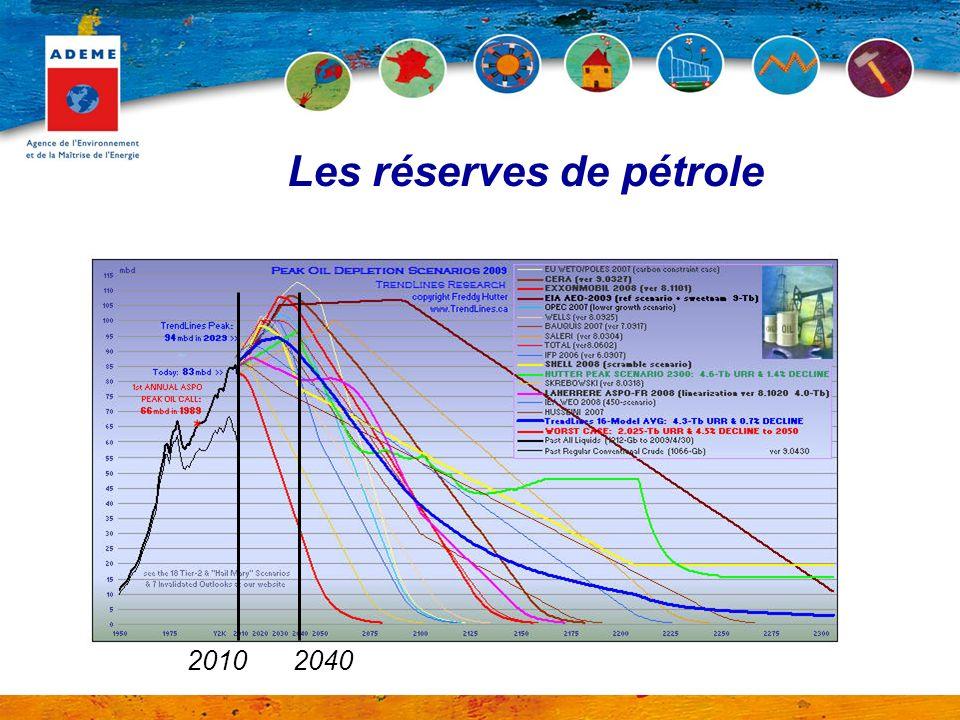 Les réserves de pétrole