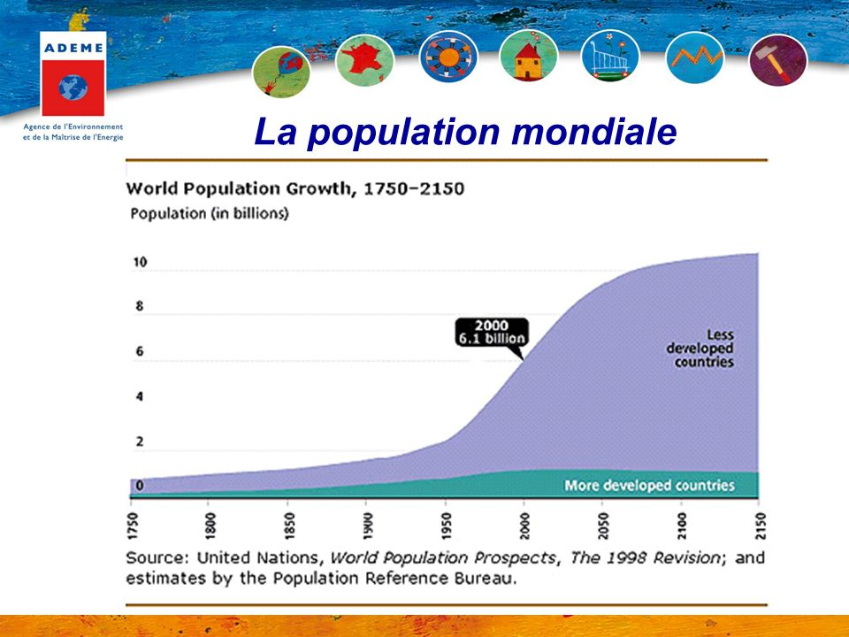 La population mondiale