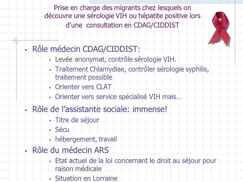 Rôle médecin CDAG/CIDDIST: