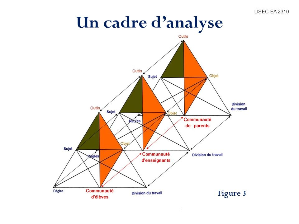 Un cadre d'analyse LISEC EA 2310 Bibliographie Figure 3