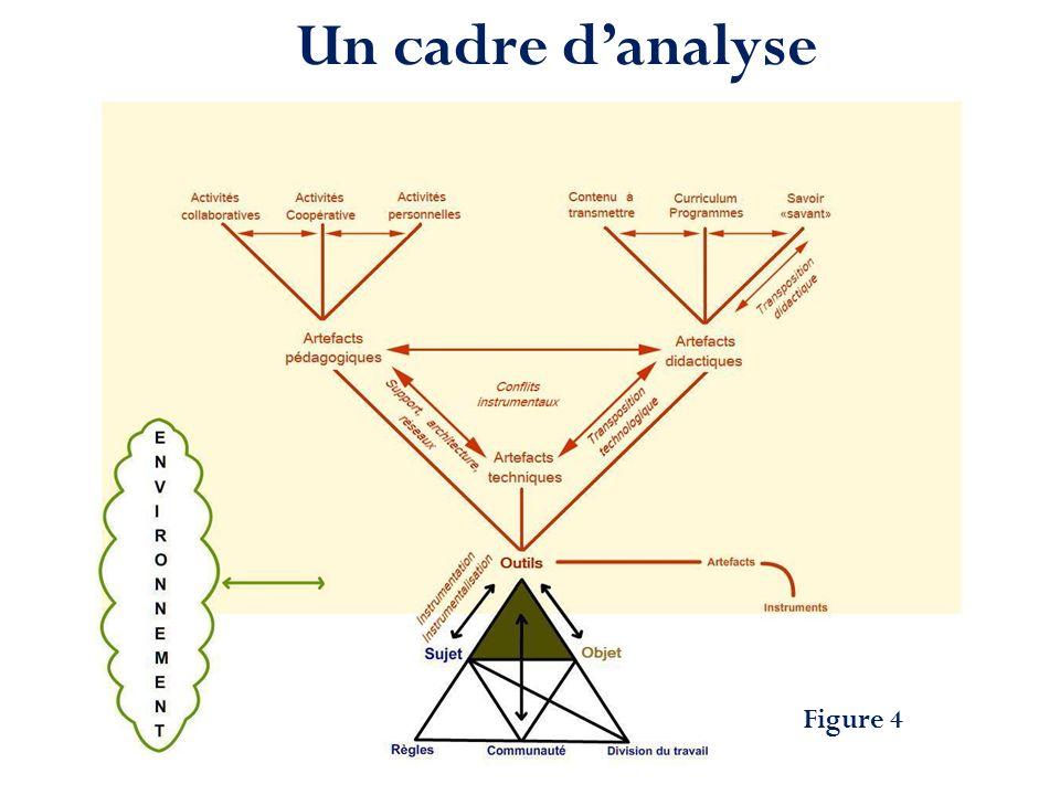 Un cadre d'analyse Figure 4