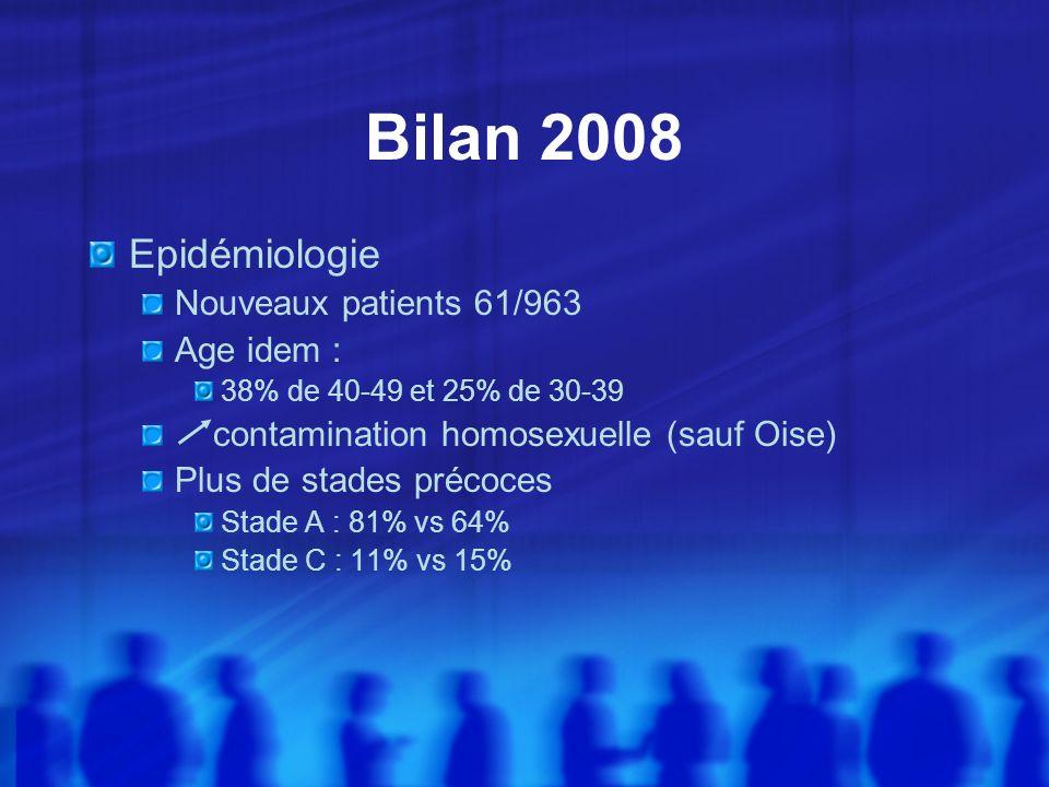 Bilan 2008 Epidémiologie Nouveaux patients 61/963 Age idem :