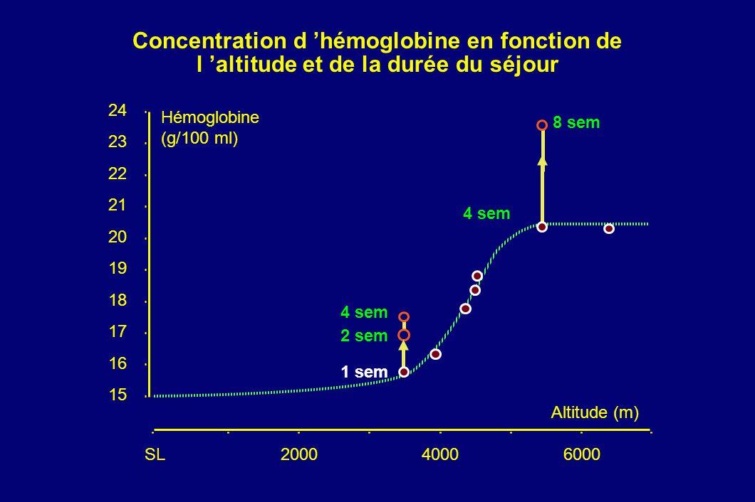 Concentration d 'hémoglobine en fonction de l 'altitude et de la durée du séjour