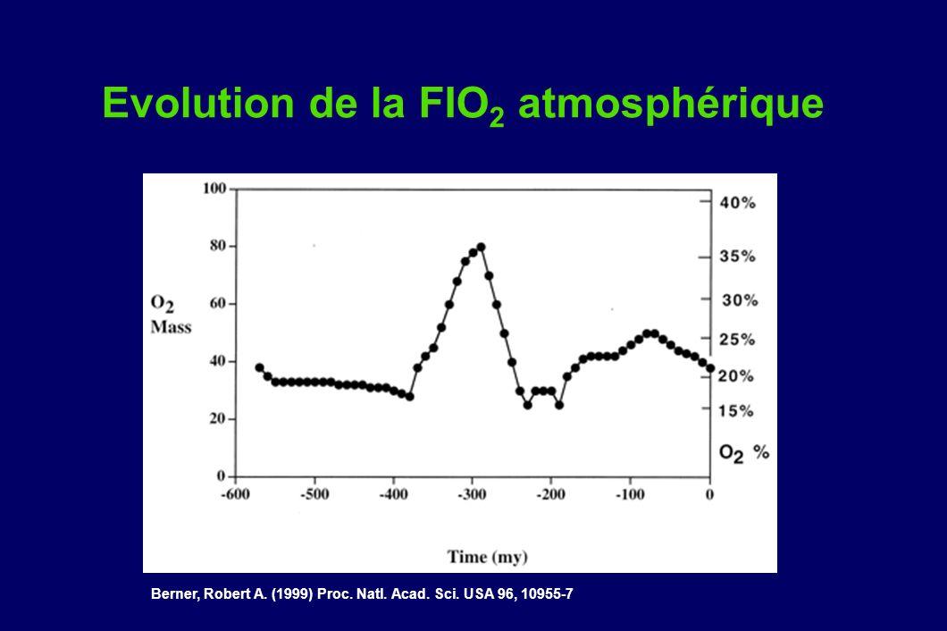 Evolution de la FIO2 atmosphérique