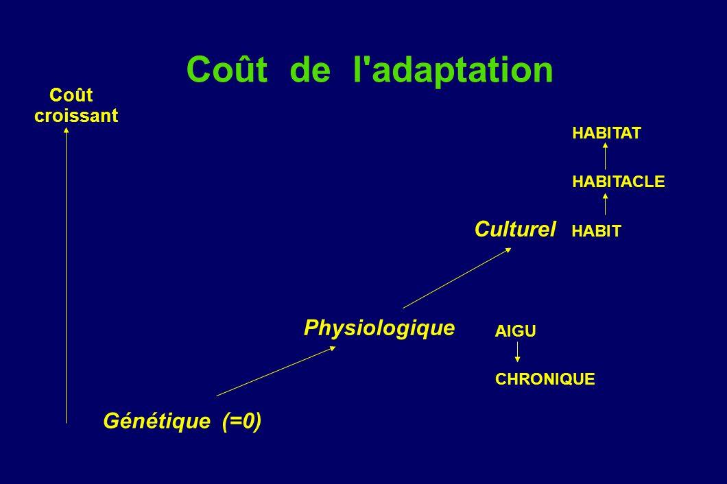 Coût de l adaptation Culturel HABIT Physiologique Génétique (=0) Coût