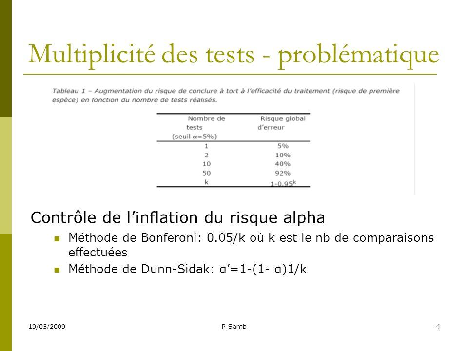 Multiplicité des tests - problématique