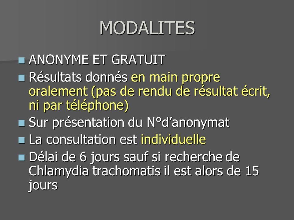 MODALITES ANONYME ET GRATUIT