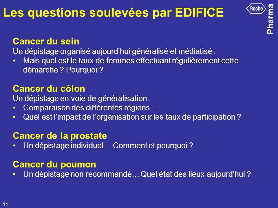 Les questions soulevées par EDIFICE