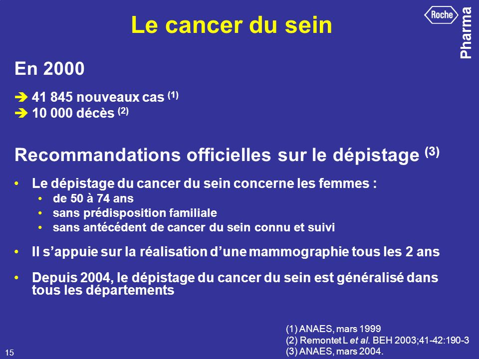 Le cancer du sein En 2000.  41 845 nouveaux cas (1)  10 000 décès (2) Recommandations officielles sur le dépistage (3)
