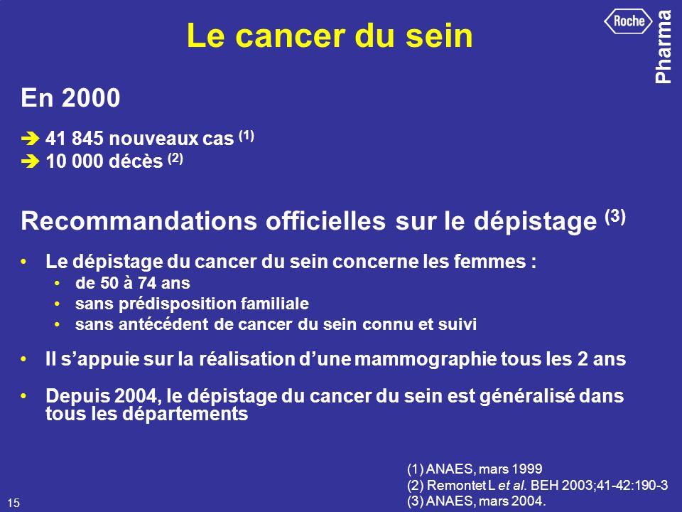 Le cancer du seinEn 2000.  41 845 nouveaux cas (1)  10 000 décès (2) Recommandations officielles sur le dépistage (3)