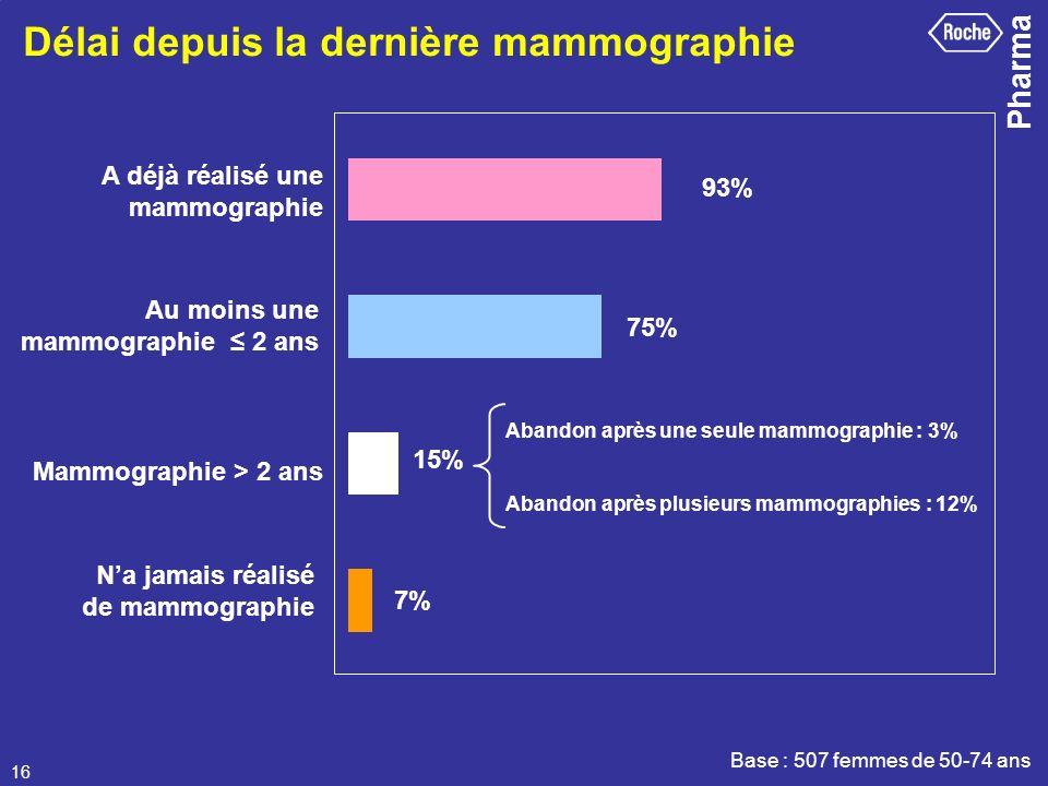 Délai depuis la dernière mammographie