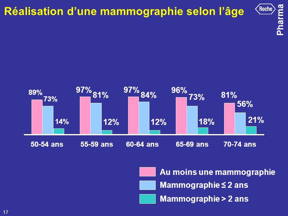 Réalisation d'une mammographie selon l'âge