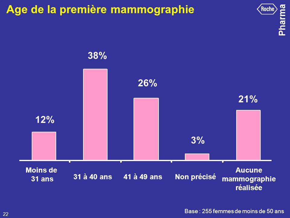 Age de la première mammographie