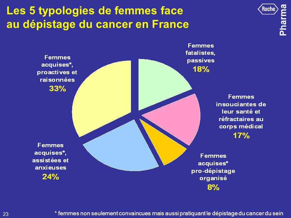 Les 5 typologies de femmes face au dépistage du cancer en France