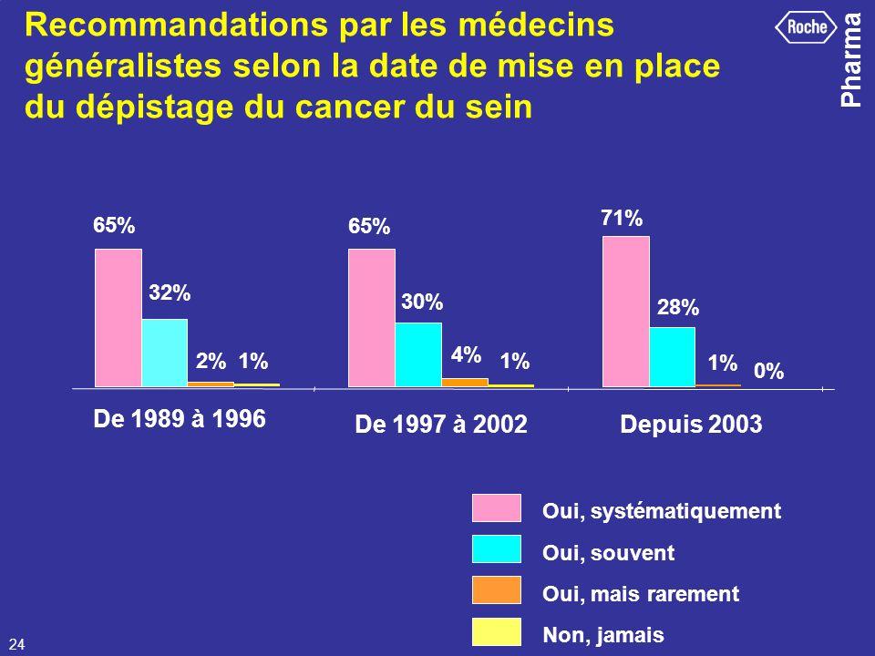 Recommandations par les médecins généralistes selon la date de mise en place du dépistage du cancer du sein
