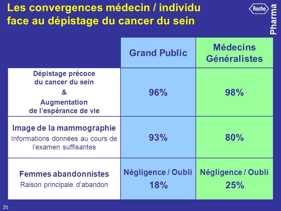 Les convergences médecin / individu