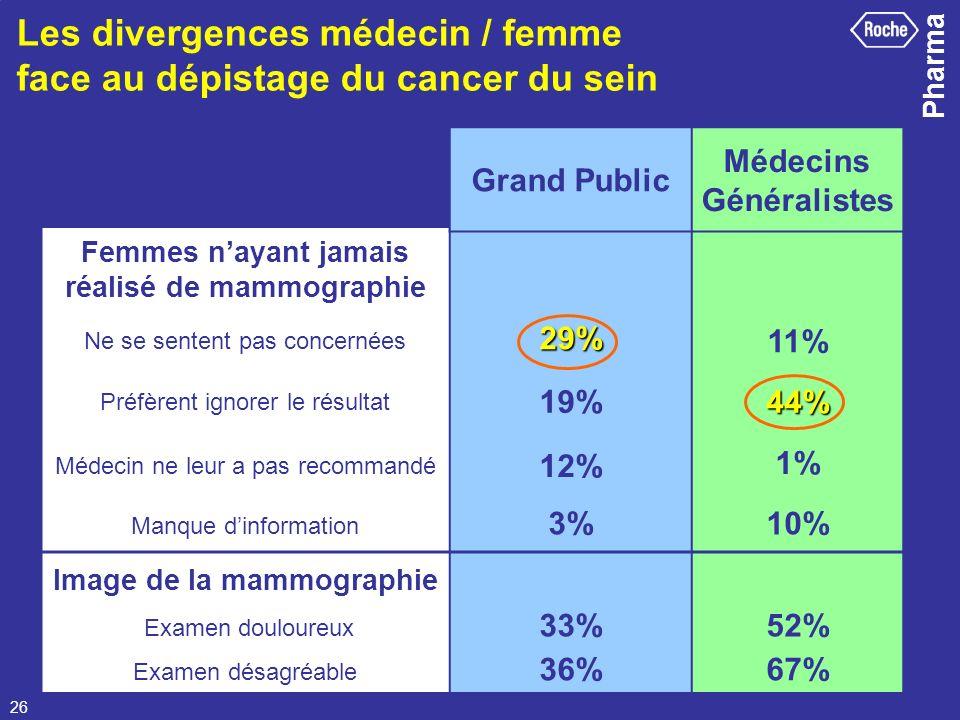 Les divergences médecin / femme face au dépistage du cancer du sein