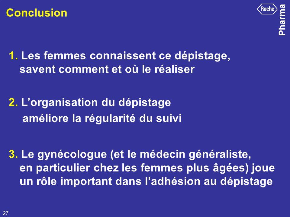 Conclusion 1. Les femmes connaissent ce dépistage, savent comment et où le réaliser.