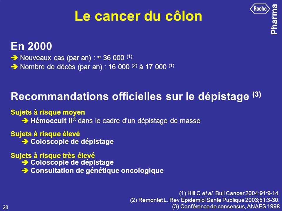 Le cancer du côlon En 2000.  Nouveaux cas (par an) : ≈ 36 000 (1)  Nombre de décès (par an) : 16 000 (2) à 17 000 (1)
