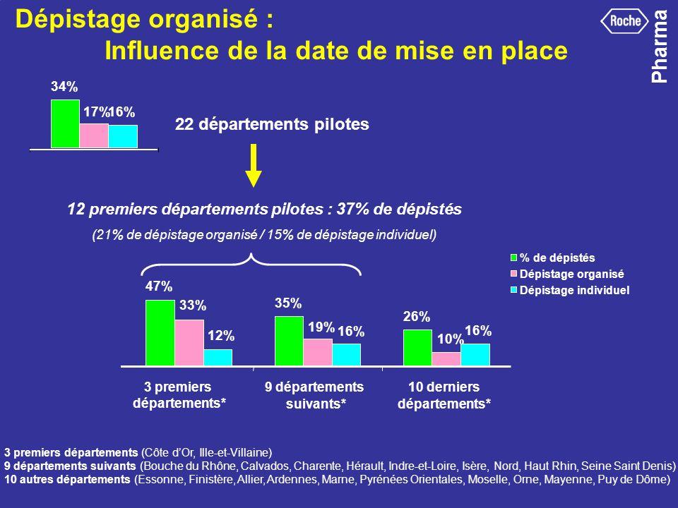 Dépistage organisé : Influence de la date de mise en place