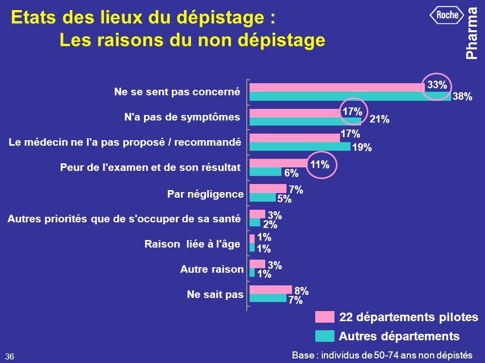 Etats des lieux du dépistage : Les raisons du non dépistage