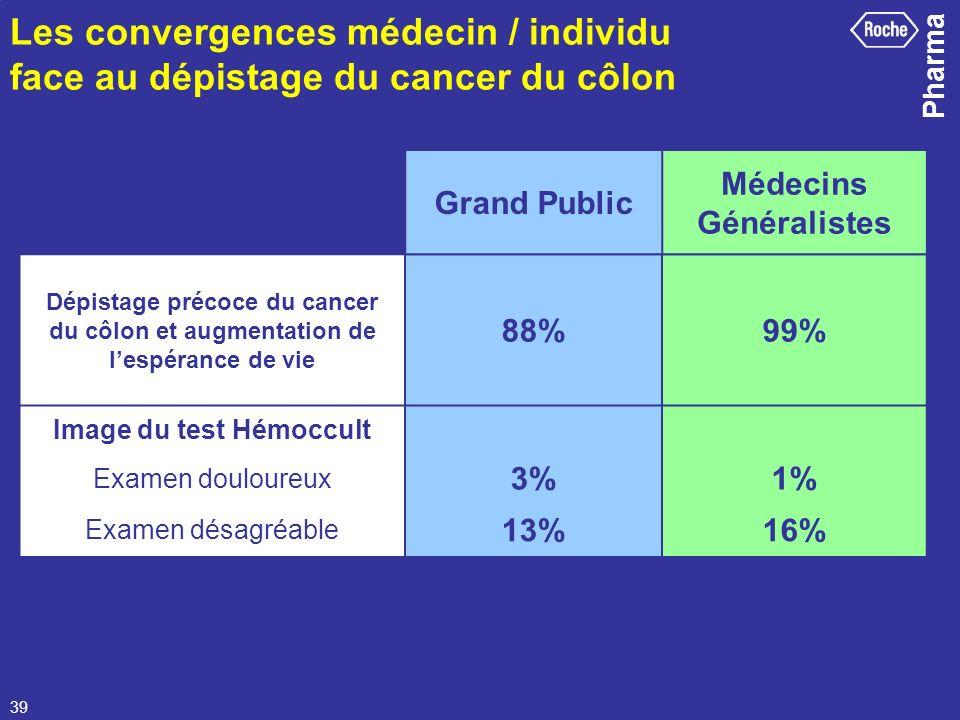 Médecins Généralistes Image du test Hémoccult