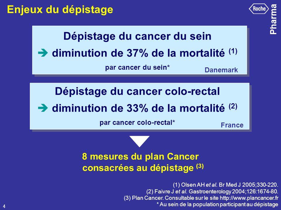 Dépistage du cancer du sein  diminution de 37% de la mortalité (1)