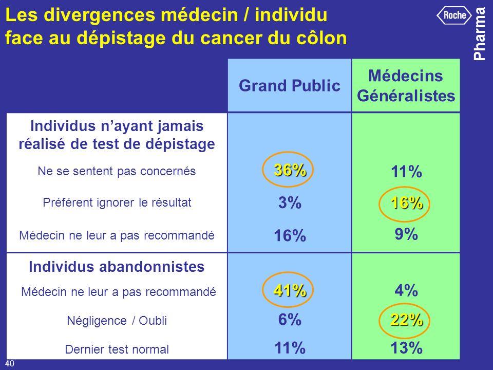 Les divergences médecin / individu