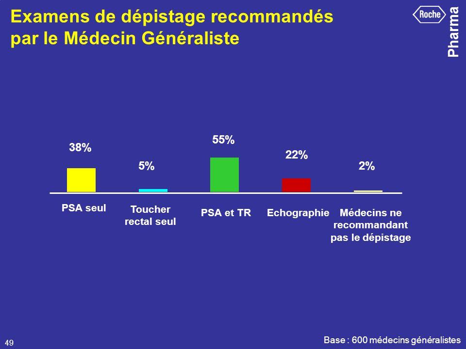 Examens de dépistage recommandés par le Médecin Généraliste