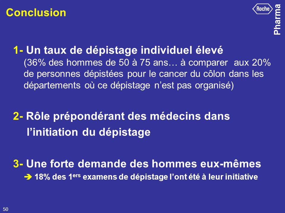 2- Rôle prépondérant des médecins dans l'initiation du dépistage
