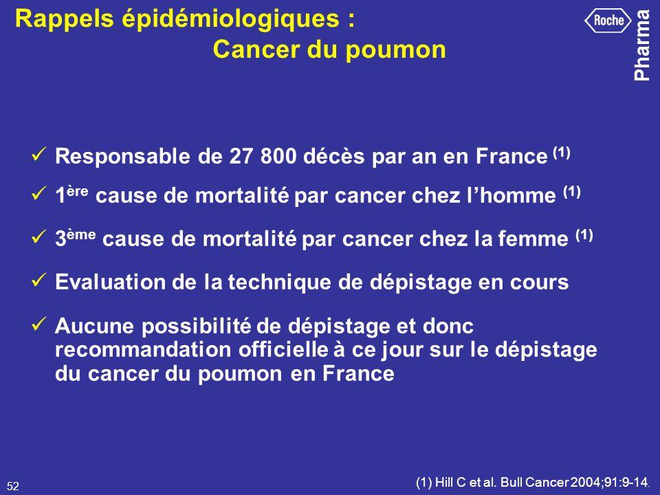 Rappels épidémiologiques : Cancer du poumon