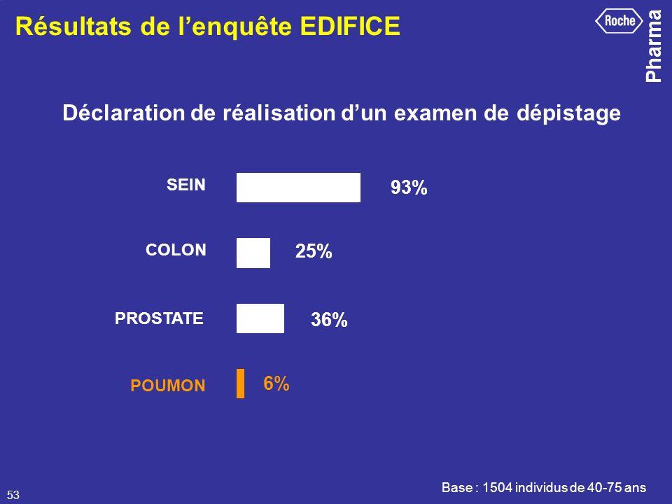 Résultats de l'enquête EDIFICE