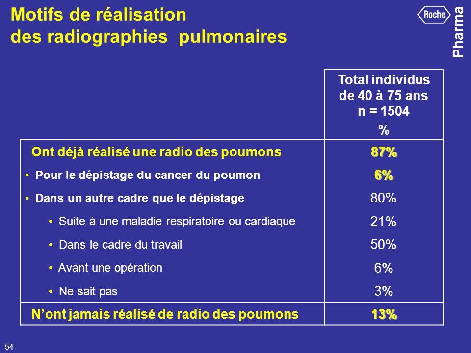 Motifs de réalisation des radiographies pulmonaires