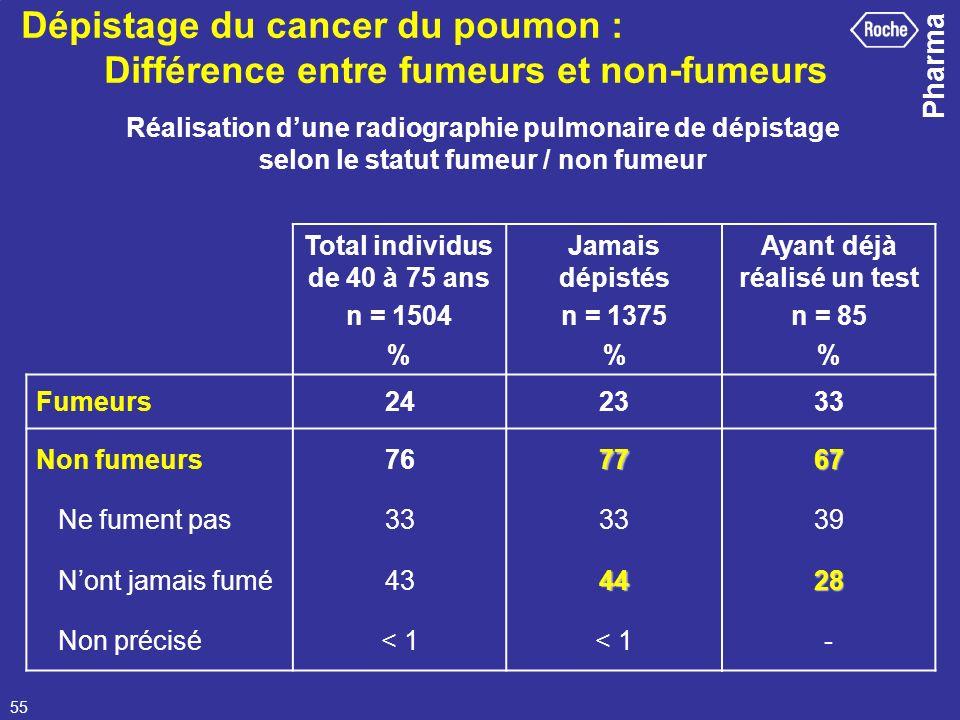 Dépistage du cancer du poumon : Différence entre fumeurs et non-fumeurs