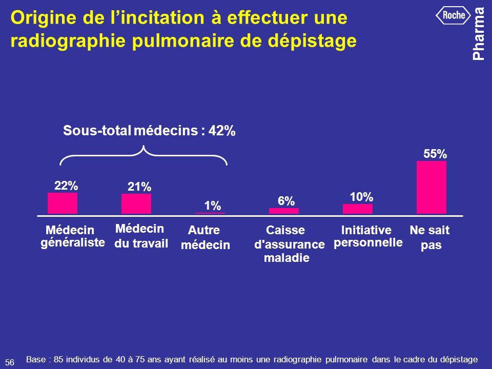 Sous-total médecins : 42%