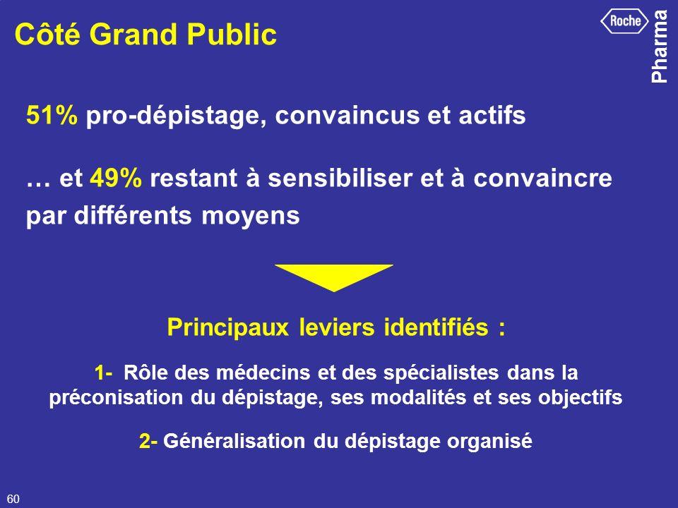 Côté Grand Public 51% pro-dépistage, convaincus et actifs
