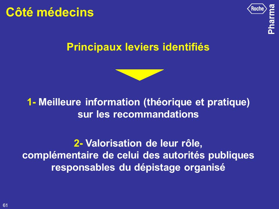 Principaux leviers identifiés